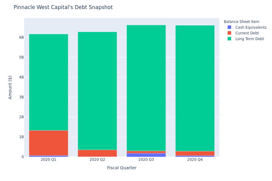 What Does Pinnacle West Capital's Debt Look Like?
