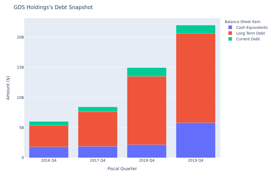 GDS Holdings's Debt Overview