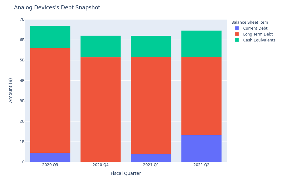 Analog Devices's Debt Overview