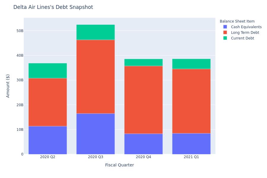 A Look Into Delta Air Lines's Debt
