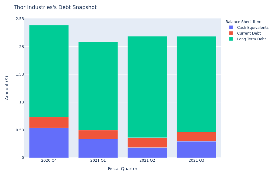 Thor Industries's Debt Overview