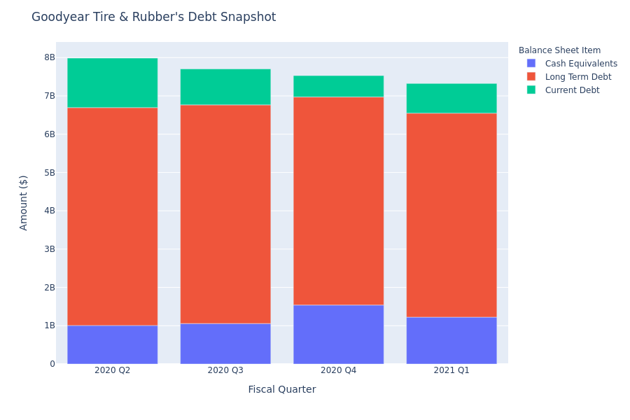 Goodyear Tire & Rubber's Debt Overview