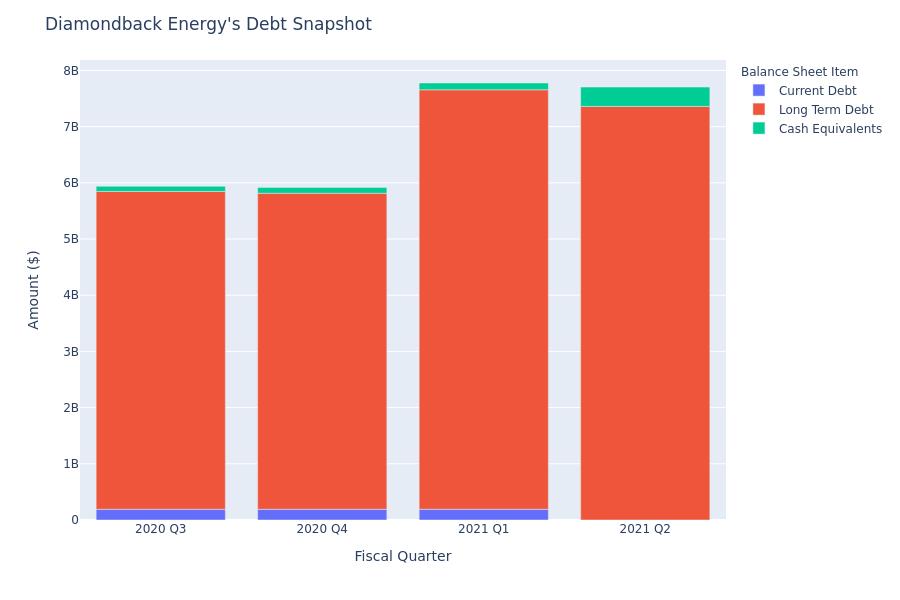 Diamondback Energy's Debt Overview