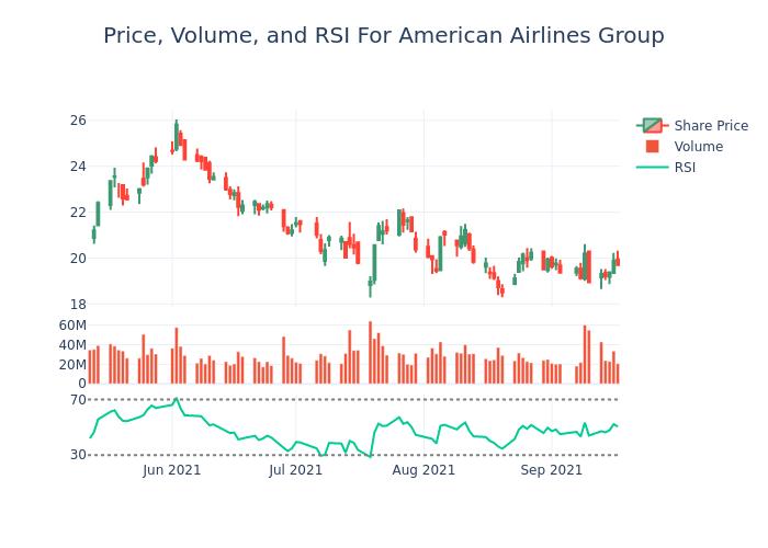 Price and RSI Chart