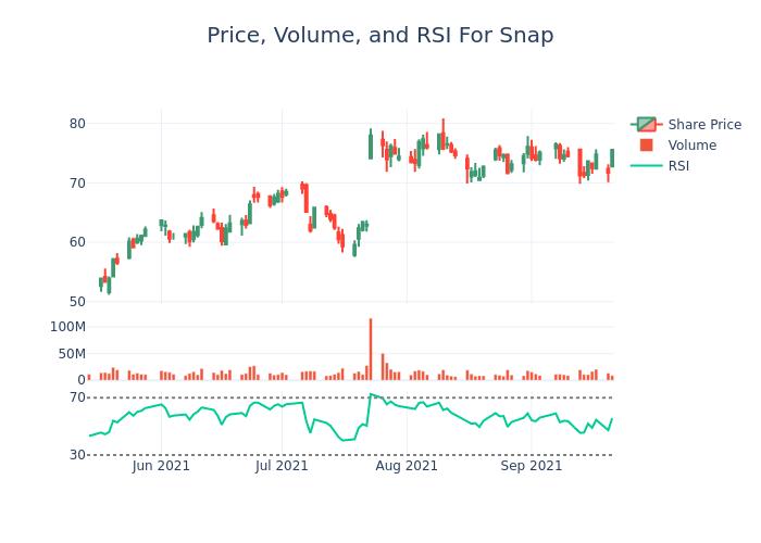 Price chart and RSI