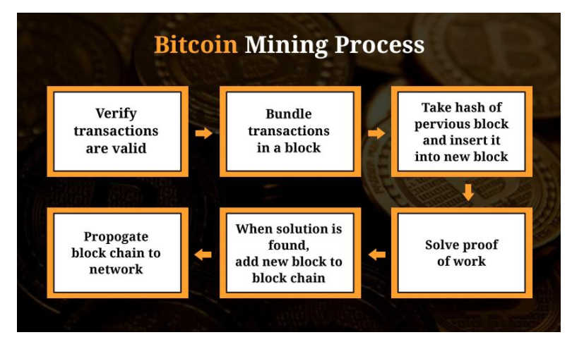 bitcoin mining processing power