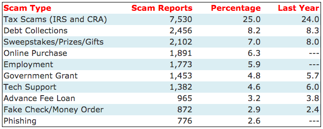 2016topscams.png