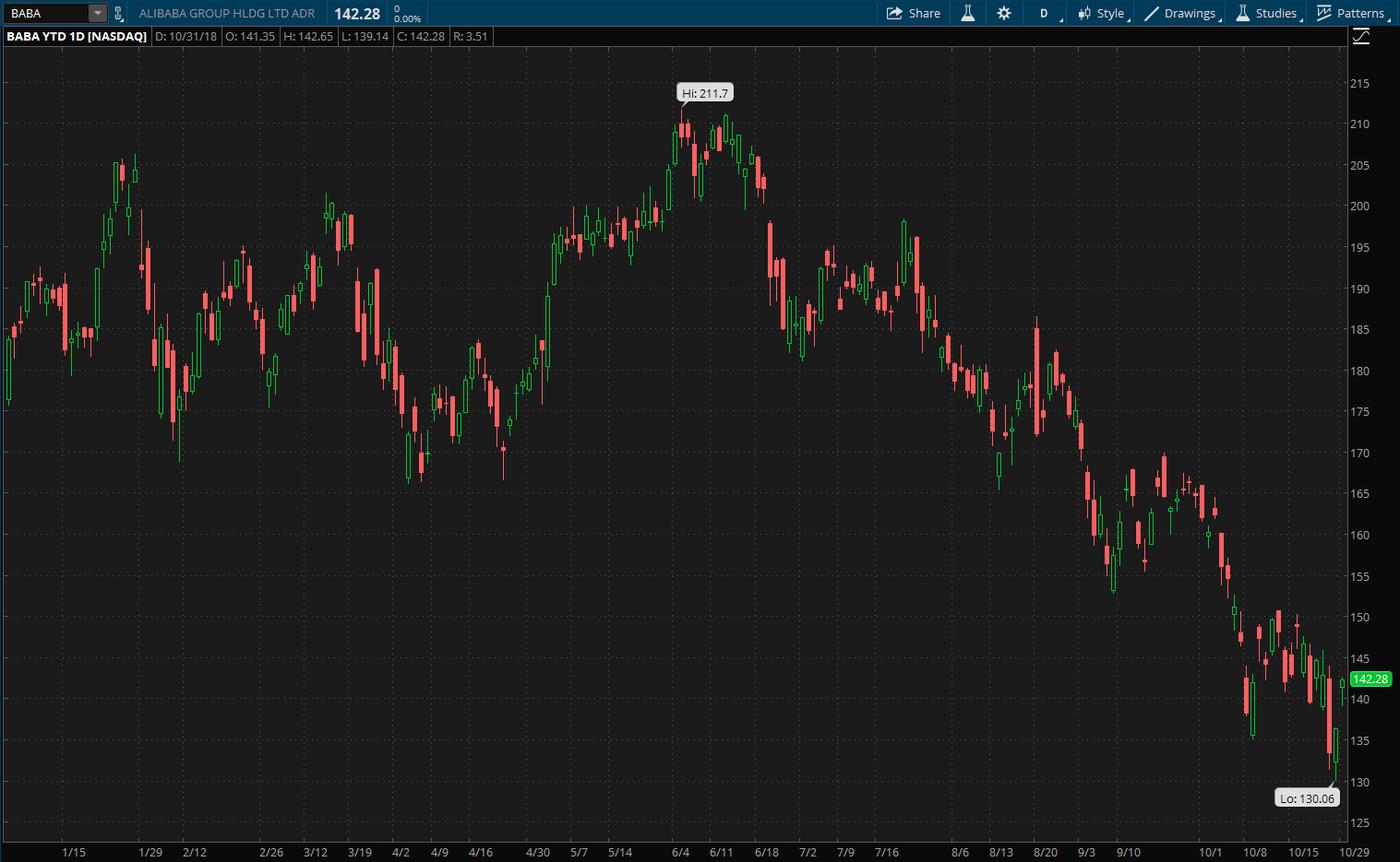 alibaba-stock-chart-earnings-ant-financial-cloud-computing-lazada.png