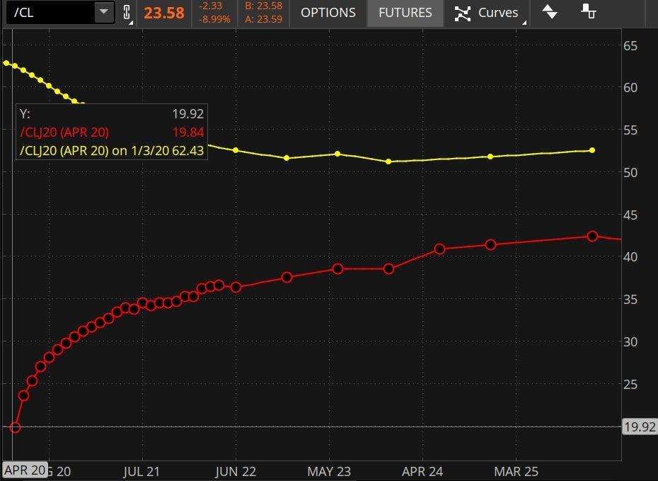 crude-futures-curve3-3-20-20.jpg