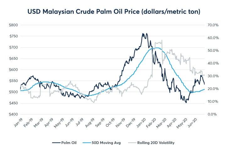 july-palm-oil-update-fig03.jpg