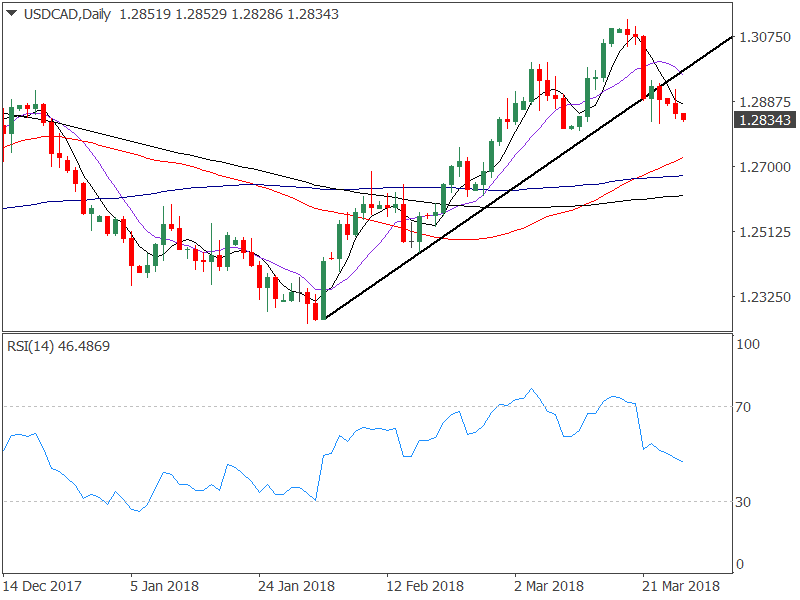 usdcaddaily-636577276037648030.png