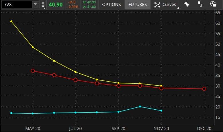 vix-curve-3-snapshots.jpg