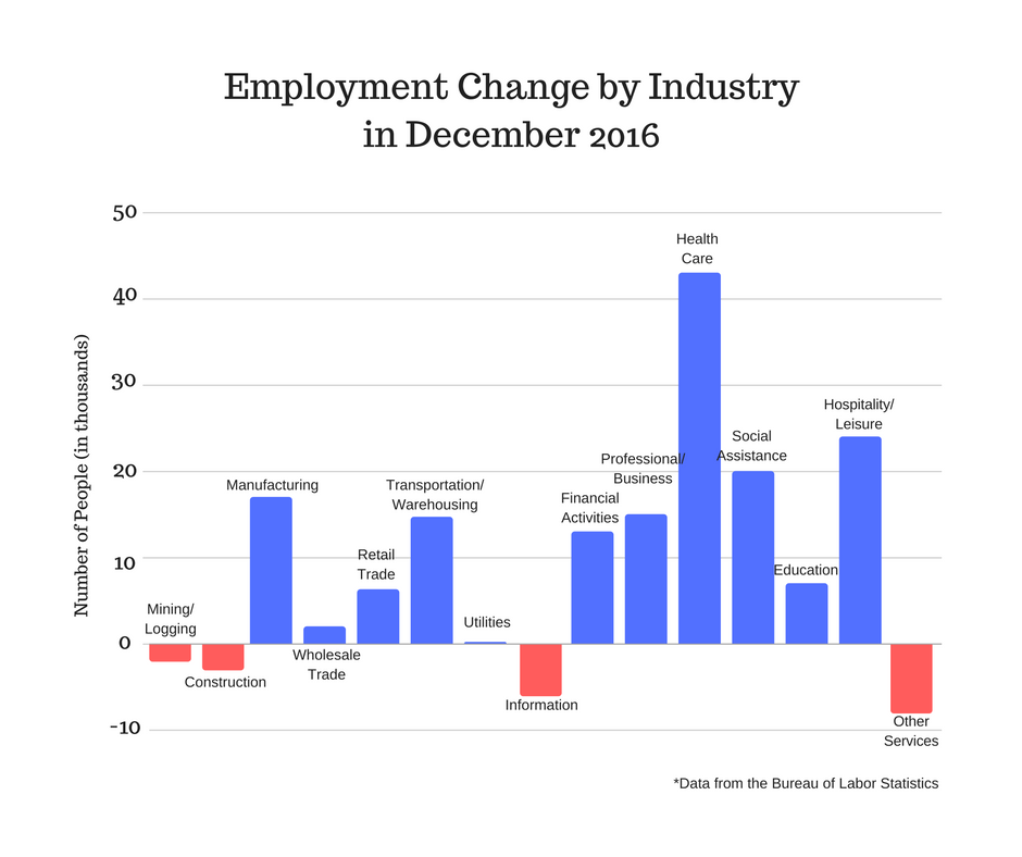 u.s._unemployment_rates_in_december.png