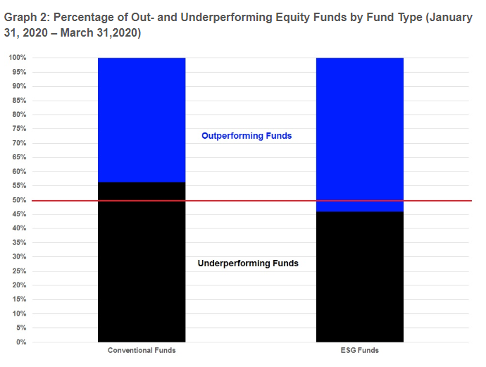 Underperforming Funds