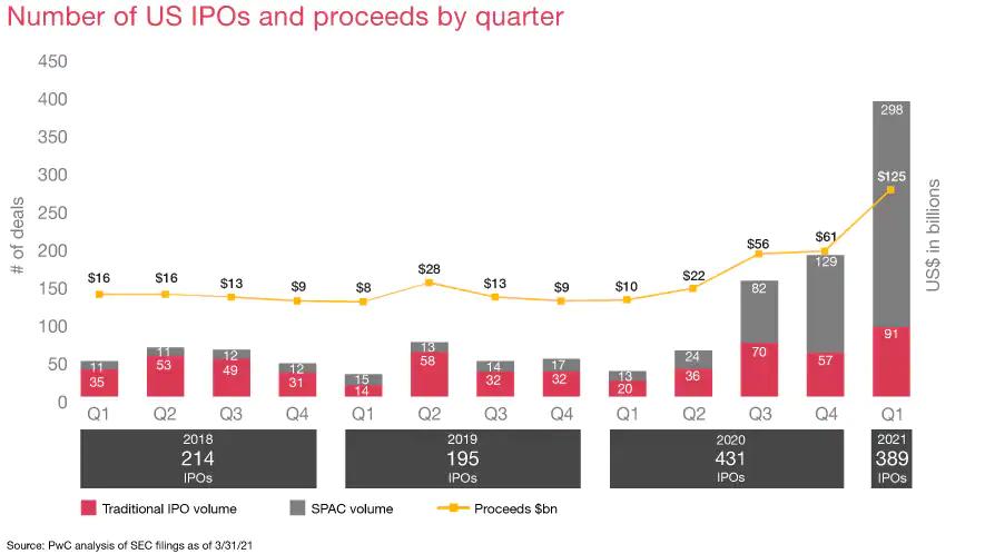 US IPOs