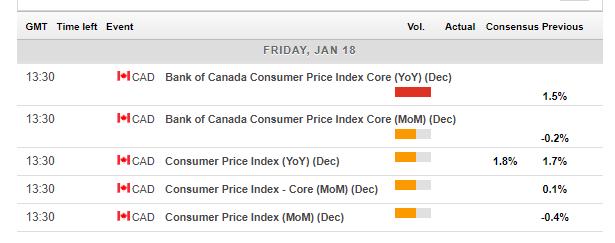 canadian_economic_calendar_january_14_18_2019-636828030478548839.png