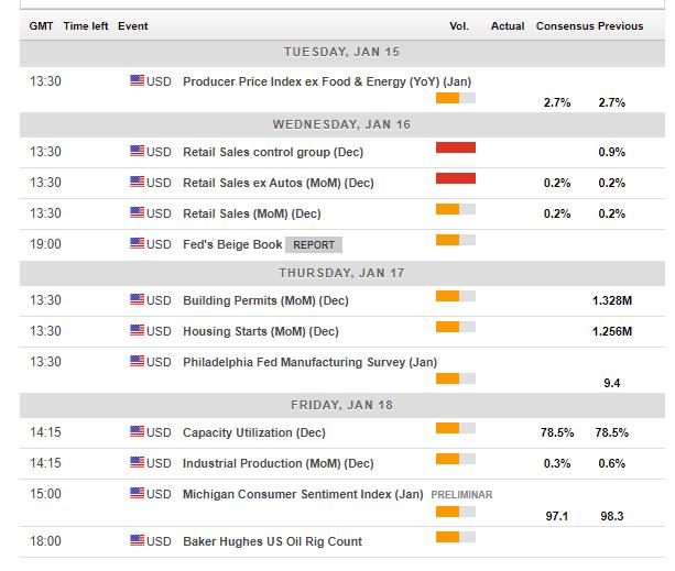 us_economic_calendar_january_14_18_2019-636827973217118109.png