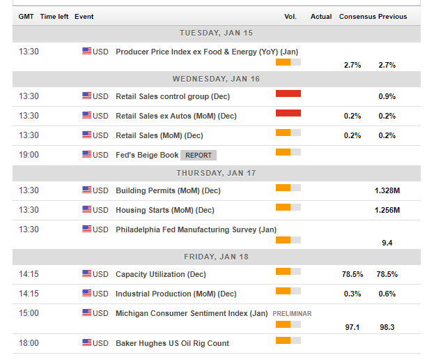 us_economic_calendar_january_14_18_2019-636827973217118109_0.png