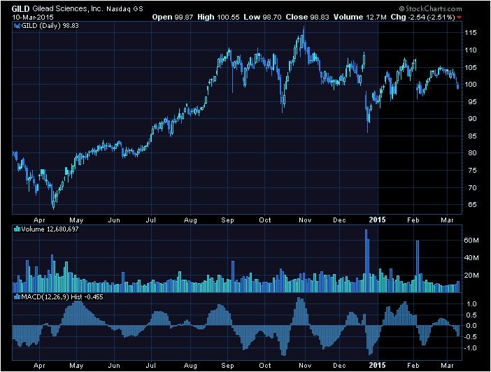 Celgene Corporation (NASDAQ:CELG), Amgen Inc. (NASDAQ:AMGN ...