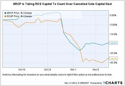 arcp_rcap_carnage_over_cole_chart.jpg