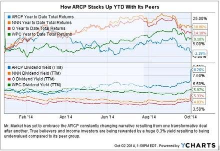 arcp_vs_peers_chart_oct_2.jpg