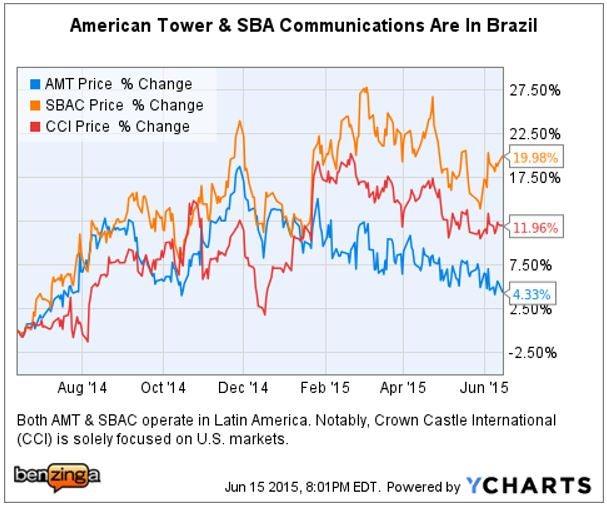 bx_-_ychart_pti_brazil_towers_june_15.jpg