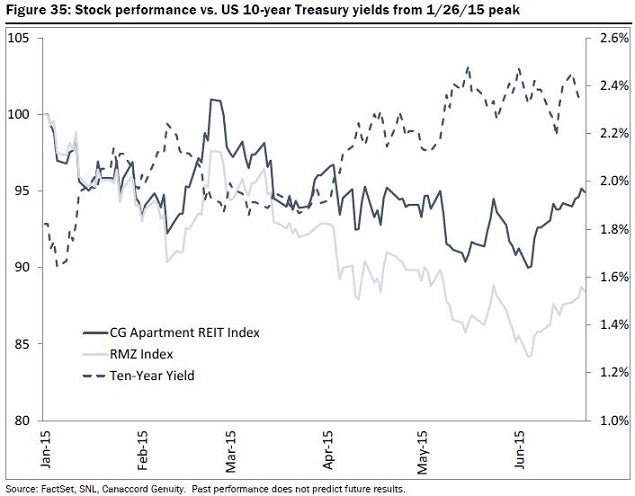 cg_-_apt_vs_rmz_10-yr_treasury.jpg