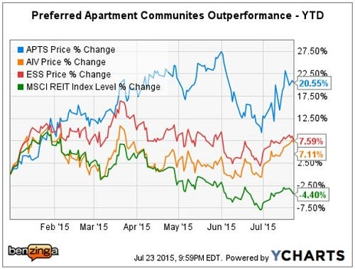 cg_-_ychart_apts_vs_peers_july_2015.jpg