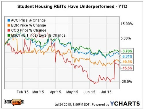 cg_-_ychart_student_housing_july_2015.jpg