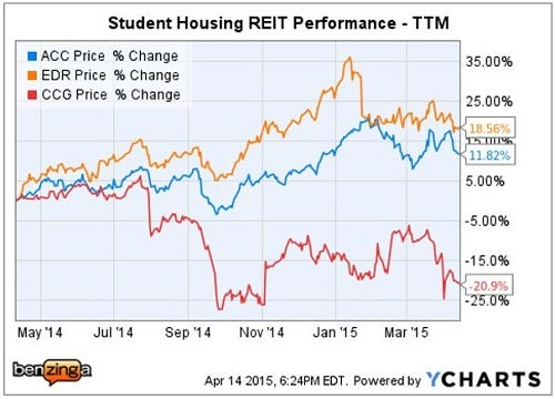 citi_-_acc_vs_student_housing_peers_apr_14.jpg