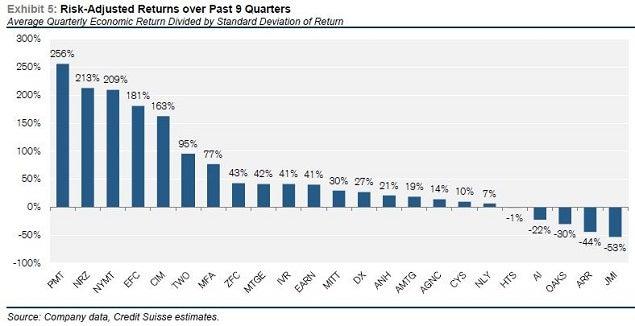 cs_-_mreit_risk_adj_return_chart_june_29.jpg