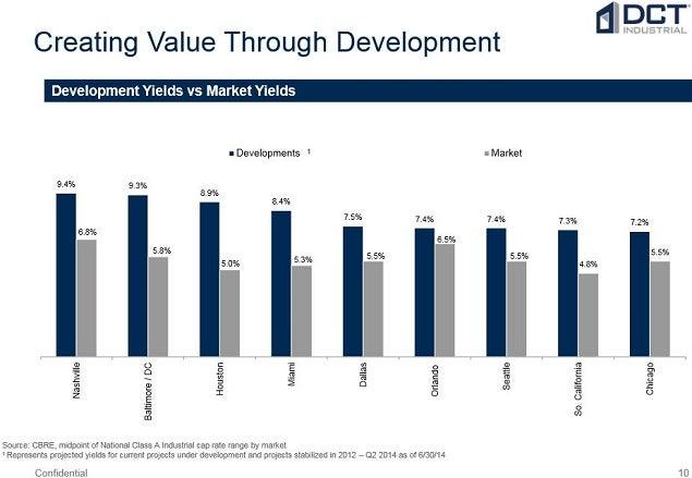 dct_industrial_develop_vs_market_yields.jpg