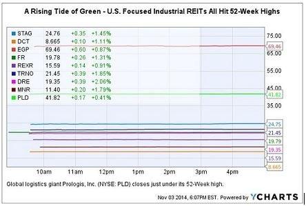 industrial_reit_52-wk_high_chart_nov_3rd.jpg