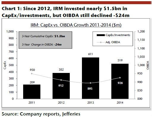 irm_-_jefferies_ex_1_2011_-_2015_neg_capex_returns.jpg