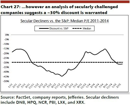 irm_-_jefferies_ex_27_30_secular_decline.jpg
