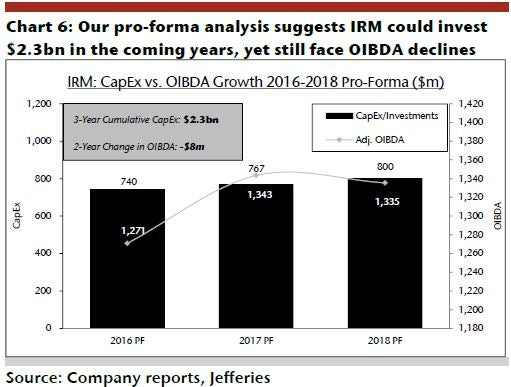 irm_-_jefferies_ex_6_capex_vs_oibda.jpg