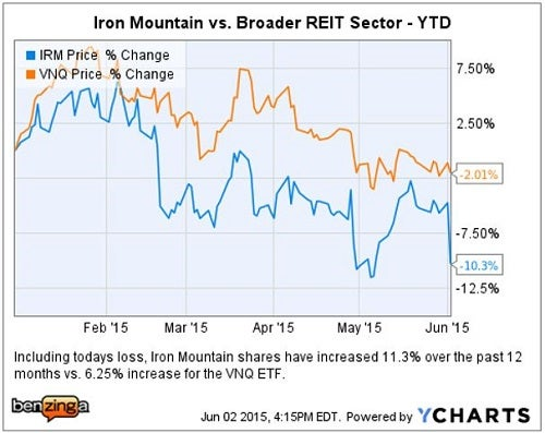 irm_-_ychart_ytd_vs_vnq_jefferies_downgrade.jpg