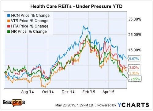 mizuho_-_ychart_healthcare_reits_may_26.jpg