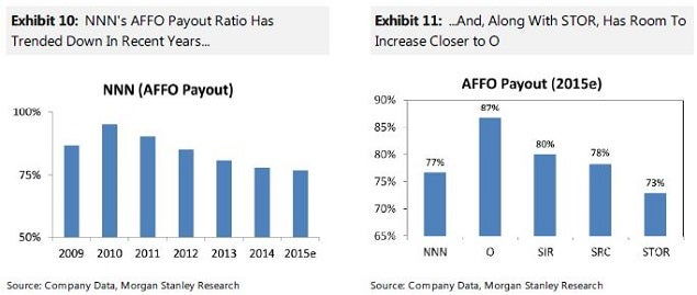 ms_-_net_lease_dividend_coverage_july_23.jpg