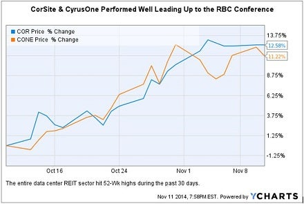 rbc_conference_corsite_and_cyrusone_chart.jpg