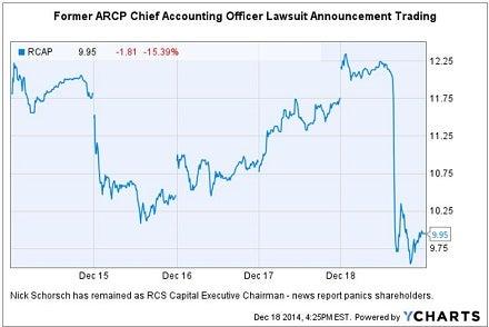 rcap_-_arcp_cao_lawsuit_trading_chart_12-18.jpg