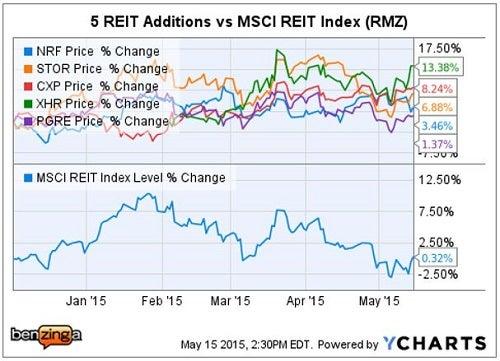 rmz_-_ychart_5_new_reits_may_29.jpg