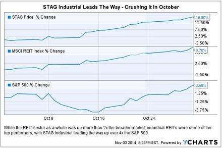 stag_crushing_it_oct_2014_chart.jpg