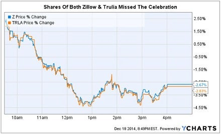 zillow_and_trla_merger_approval_chart_12-18.jpg
