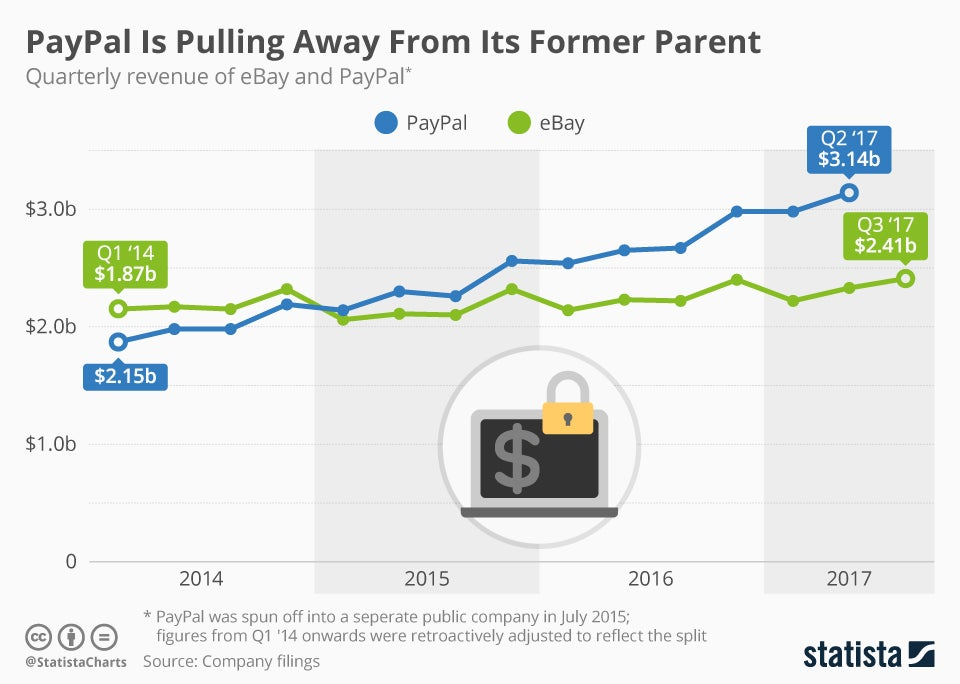 They Grow Up So Fast Paypal Now Outperforming Ebay