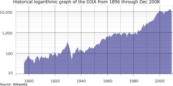 dow-chart.jpg