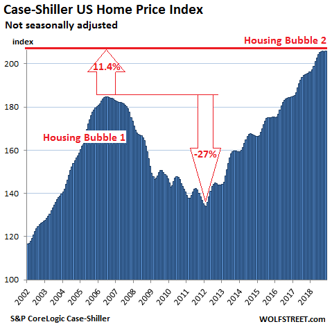 The Risk Of Another Housing Market Crash