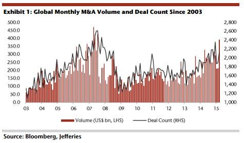 Jefferies: 10 Buyout Targets To Own During The M&A Boom