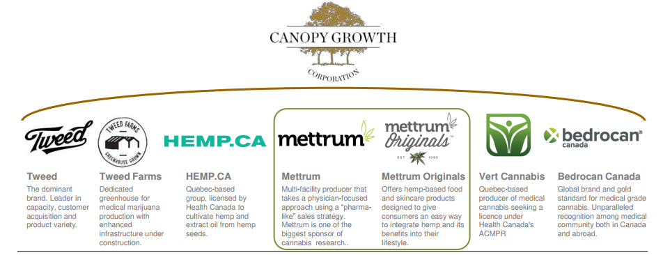 Canopy Growth, The Largest Marijuana Business In The World