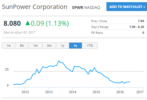 Figure 3: One of the few solar countries above its price five years ago, SunPower Corporation, has a broad, diversified strategy to assure its success.
